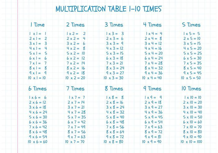 Free Vector Multiplication Table On Math Paper
