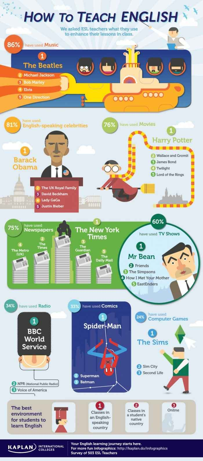 How to Teach English [Infographic] | Daily Infographic