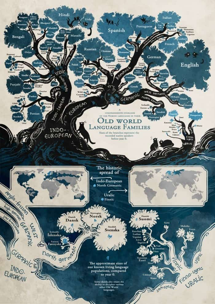 Old World Language Families [Infographic] | Daily Infographic