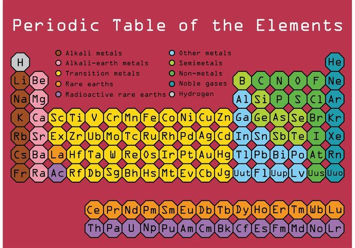 Periodic Table Vector