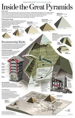 Inside Pyramids [Infographic]