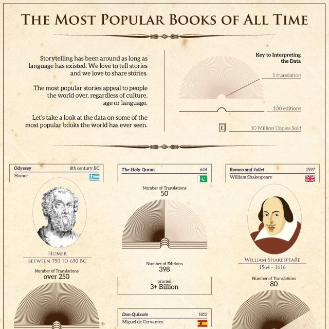 The Most Popular Books of All Time [Infographic] | Daily Infographic