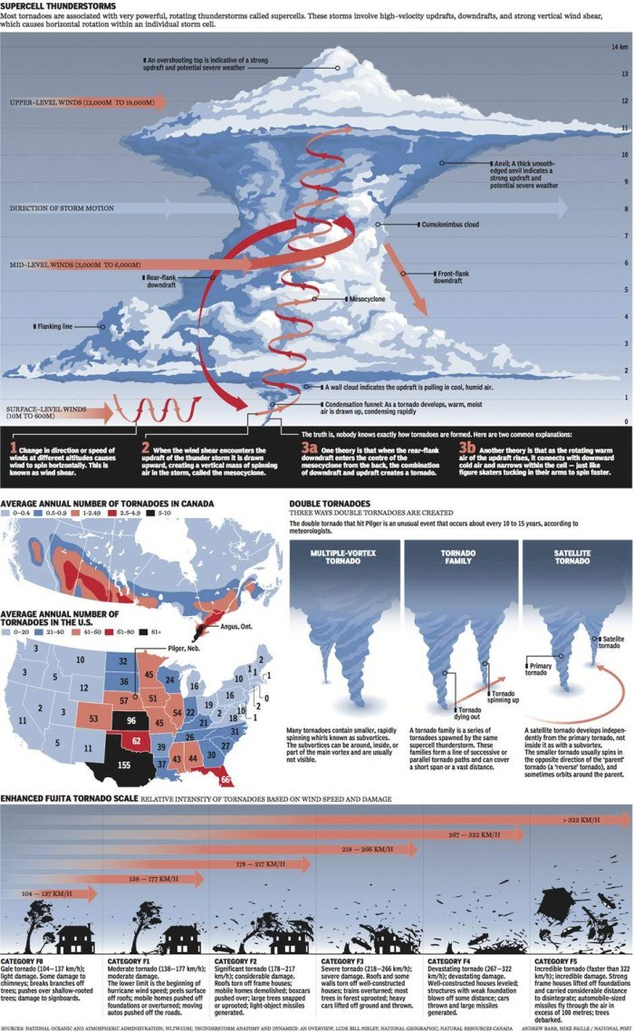 Graphic: The anatomy of a tornado | National Post