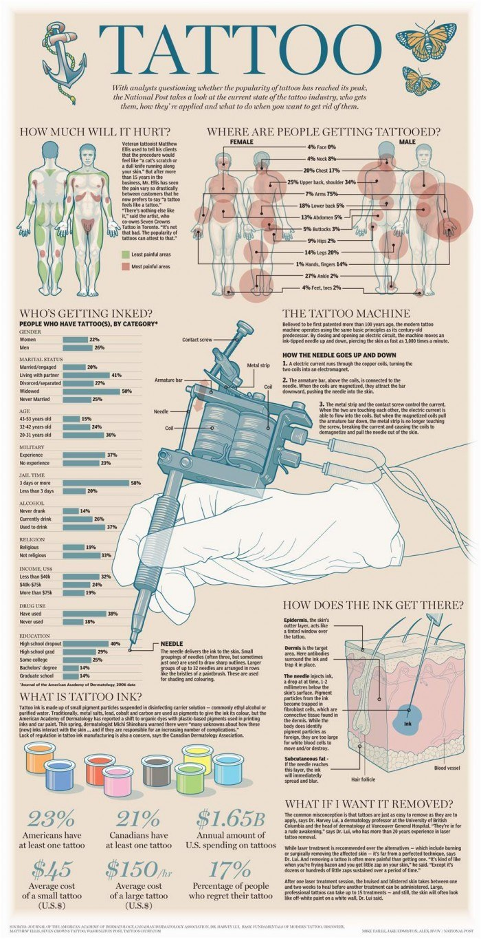 Graphic: The Tattoo Industry | National Post