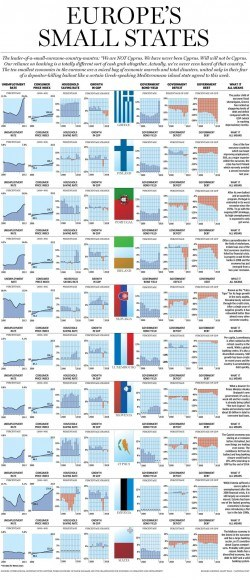 How Europe's Bottom 10 Economies are Hoding Up: Graphic | National Post
