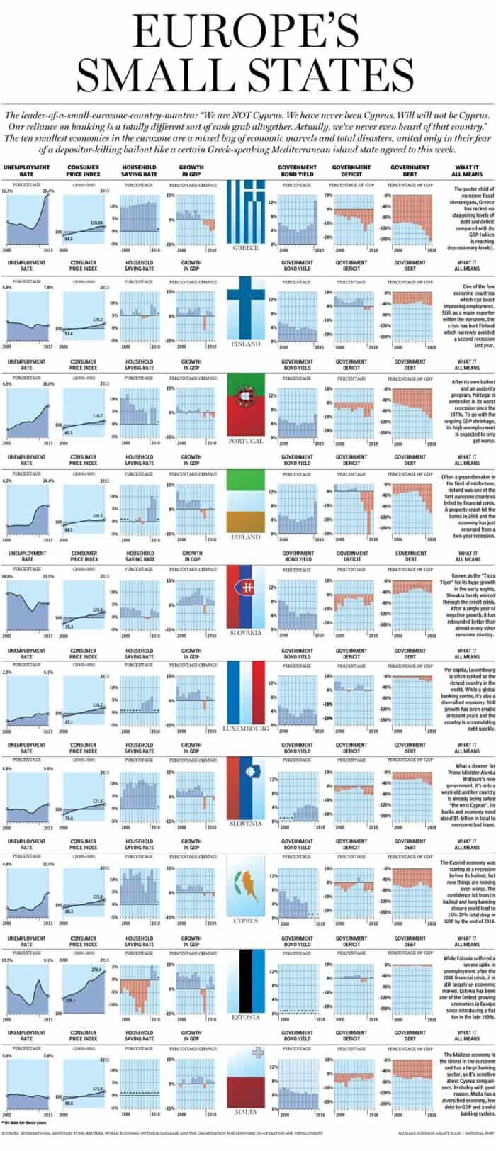 How Europe's Bottom 10 Economies are Hoding Up: Graphic   National Post