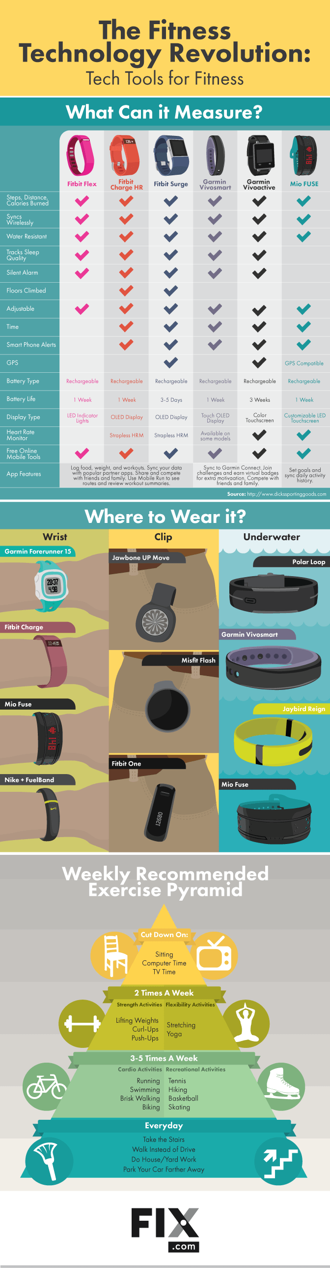 Tips to Workout with The Best Fitness Trackers