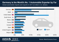 Germany is the World's No. 1 Automobile Exporter – 2011