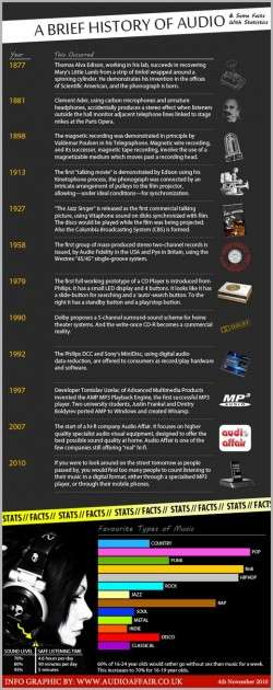 A Brief History of Audio