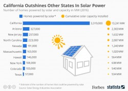 California Outshines Other States In Solar Power [Infographic]