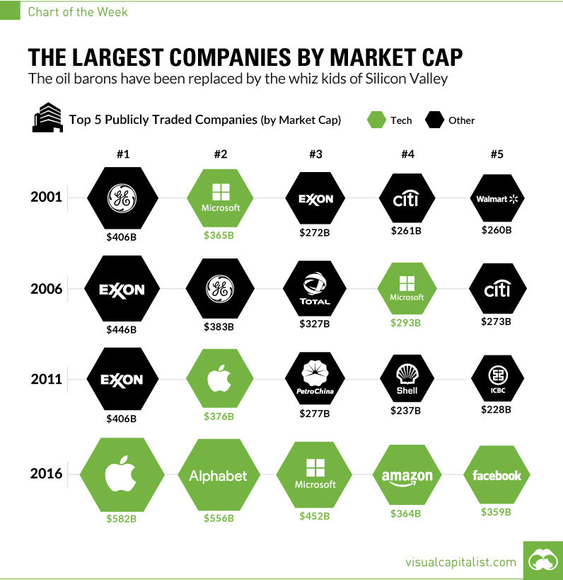 Chart: The Largest Companies by Market Cap Over 15 Years