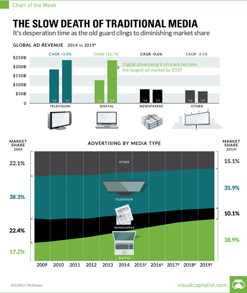 Chart: The Slow Death of Traditional Media