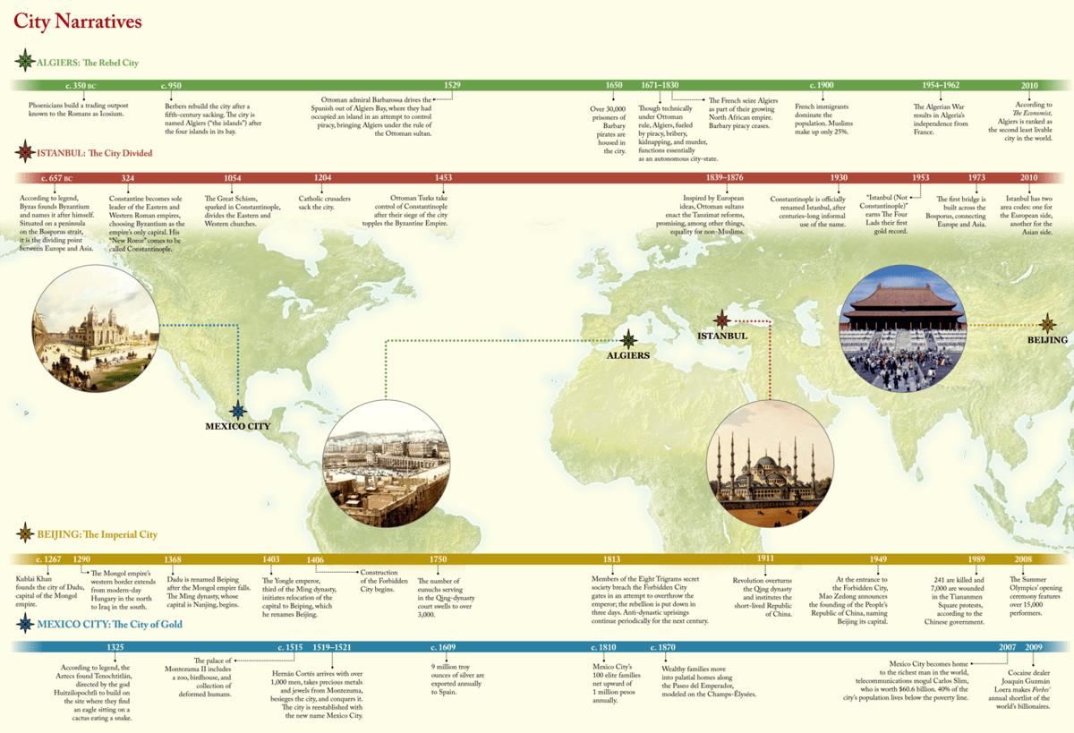 City Narratives (Mexico City – Algiers – Istanbul – Beijing)
