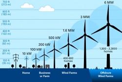 CLIMB A TURBINE | Xcel Energy – Energy Classroom