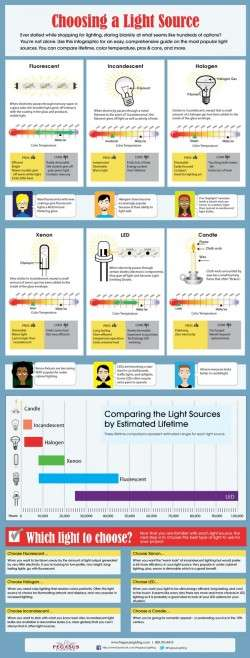 Compare Light Sources [Infographic]