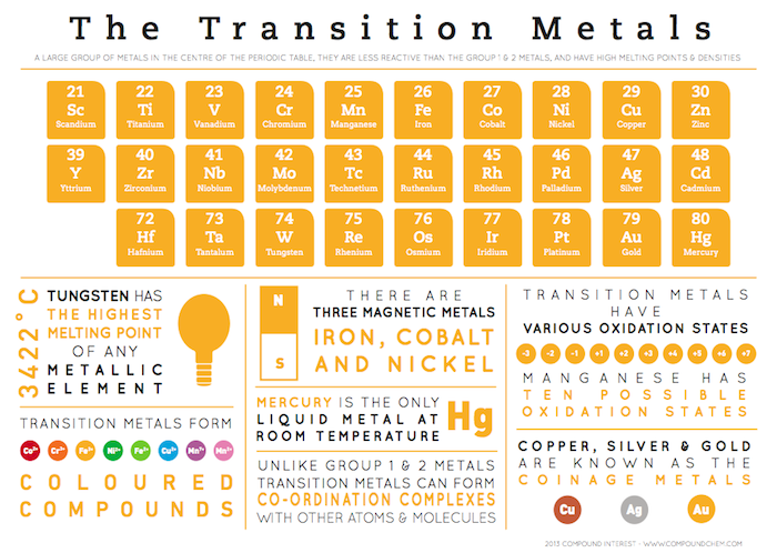 Element Infographics – Transition Metals