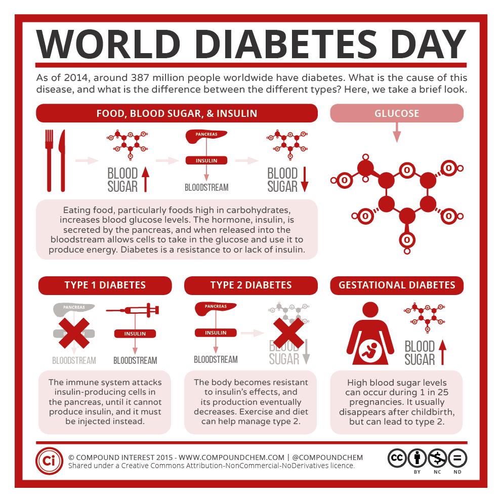 Compound Interest – World Diabetes Day: Glucose, Insulin, & Diabetes