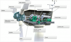 Cross Section Of The Generator Room Of A Wind Turbine | Figures Of Engineering / Power Plant Eng ...