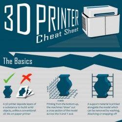 3D Printer Cheat Sheet [Infographic]