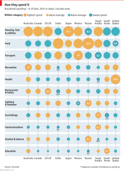 Daily chart: How countries spend their money | The Economist