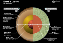 Layers of the Earth – Interactive