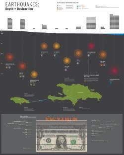 Earthquakes Depth / Destruction Infographic