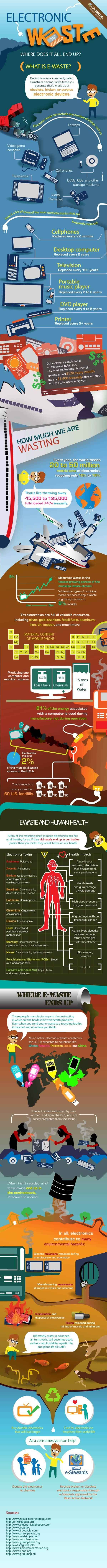 Electronic Waste Where Does it All End Up [Infographic]