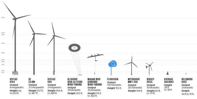 Flodesign's Jet-Engine Turbine Will Change The Way You Think About Wind Power – Governors& ...