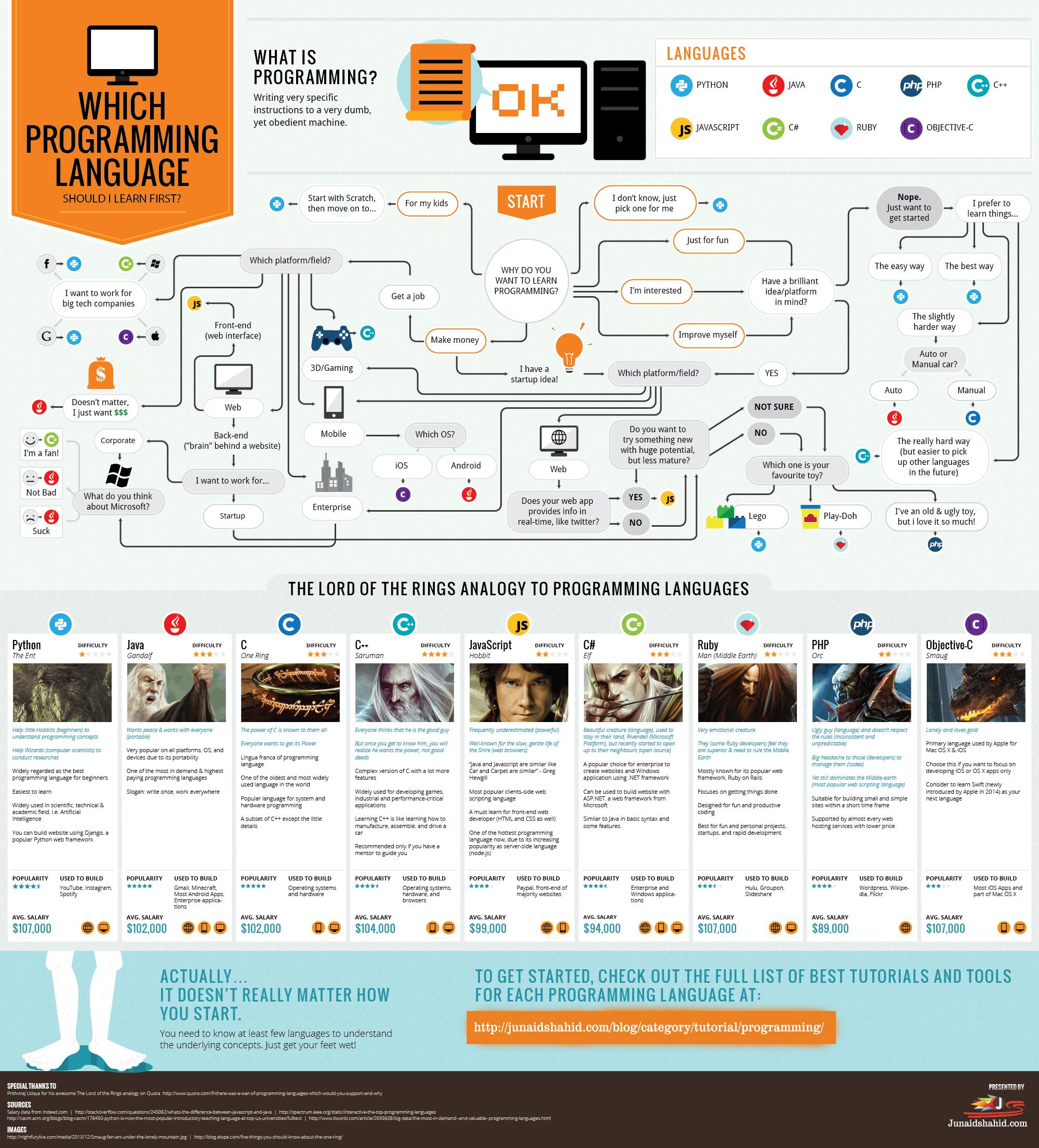 Which Programming Language