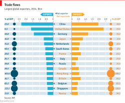 Global trade, in graphics 2014: Why everyone is so keen to agree new trade deals | The Economist