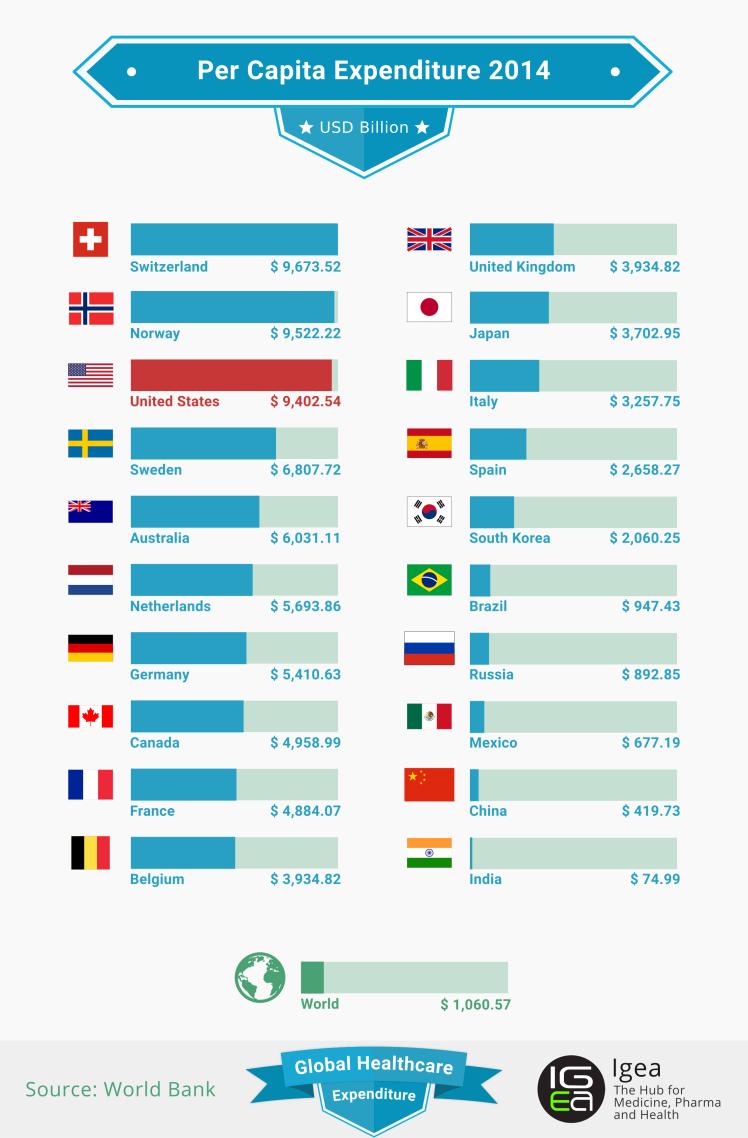 Per Capita Expenditure 2014 [Global Healthcare Expenditure]