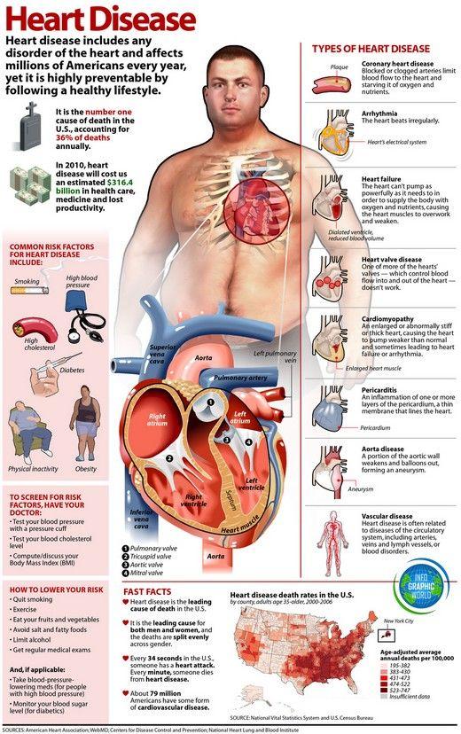 Hearth Disease