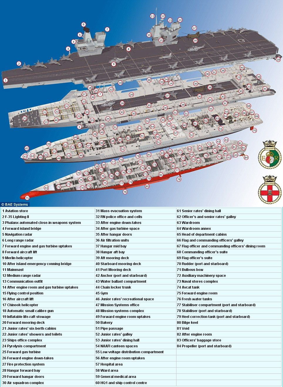 HMS Queen Elizabeth aircraft carrier UK