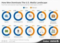 How Men Dominate The U.S. Media Landscape [Infographic]