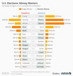 How Much Does Money Matter In U.S. Presidential Elections? [Infographic]