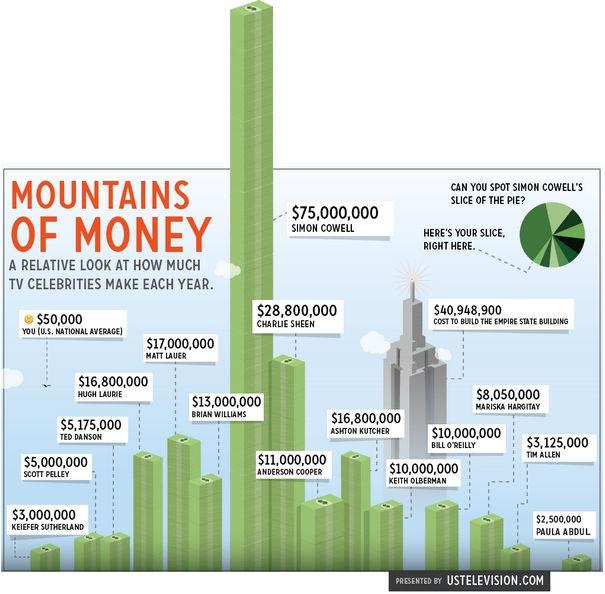 How Much Money Do TV Celebrities Make? (INFOGRAPHIC)