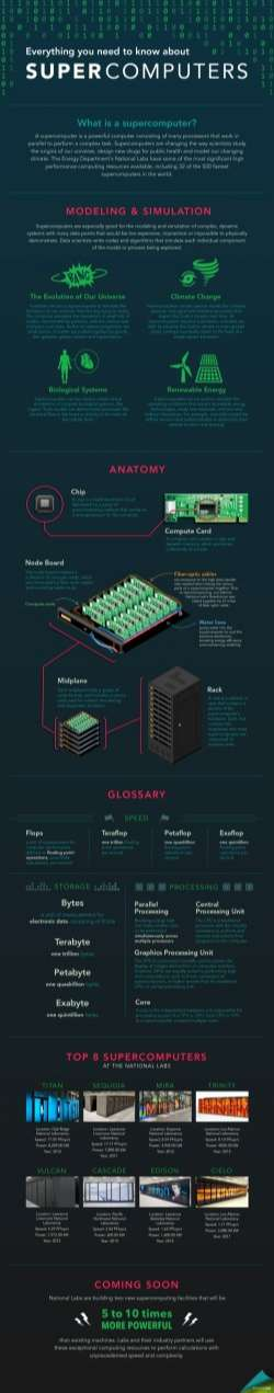 Everything You Need to Know About Supercomputers | Department of Energy