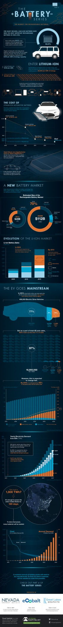 Infographic: Explaining the Surging Demand for Lithium-Ion Batteries
