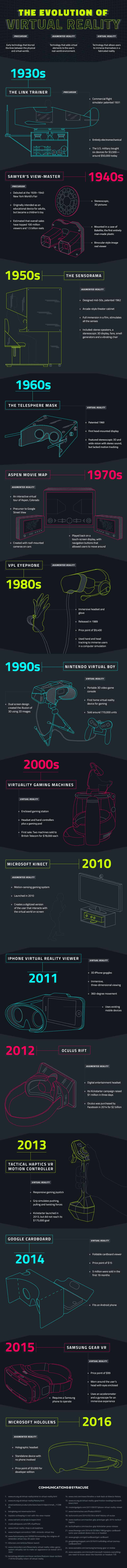 Infographic: The Evolution of Virtual Reality