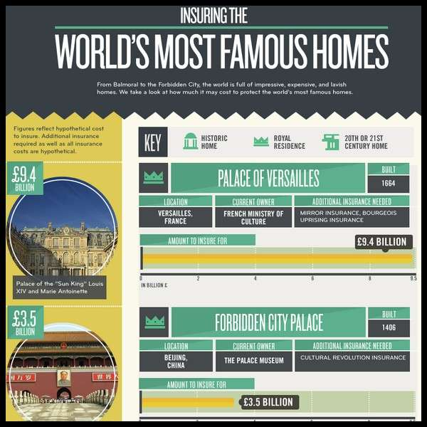 Insuring the world's most famous homes [Infographic]