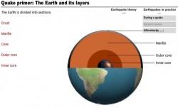 Interactive earthquake primer