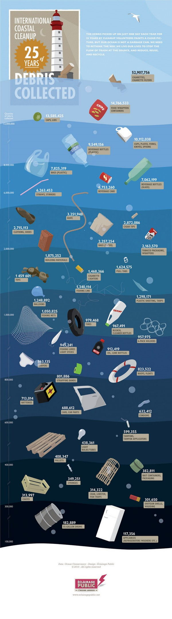 International Coastal Cleanup 25 years of Debris Collected [Infographic]
