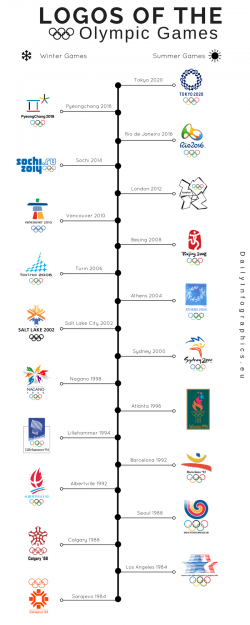 Logos of the Olympic Games
