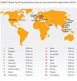 Global Top 20 Top Destination Cities by International Overnight Visitors (2015)