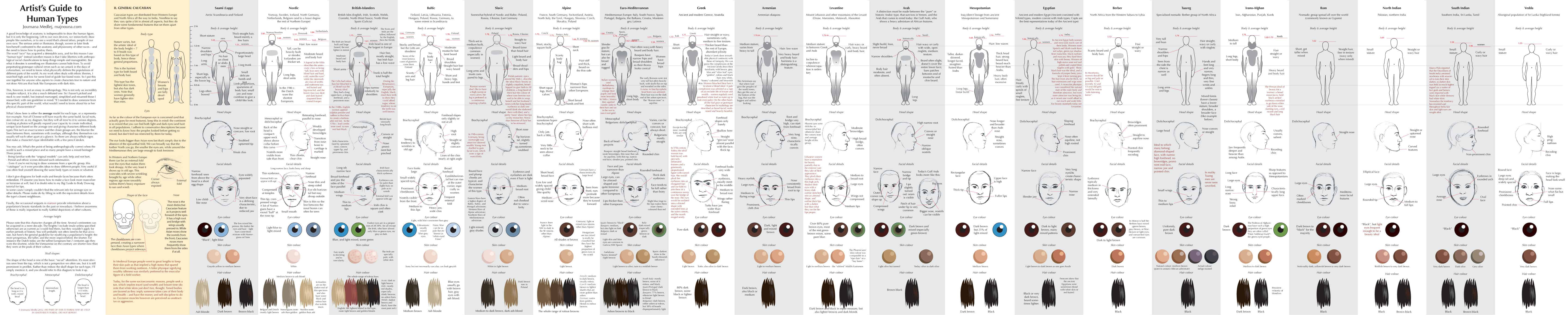 Guide to Human Types – Caucasian ethnotypes