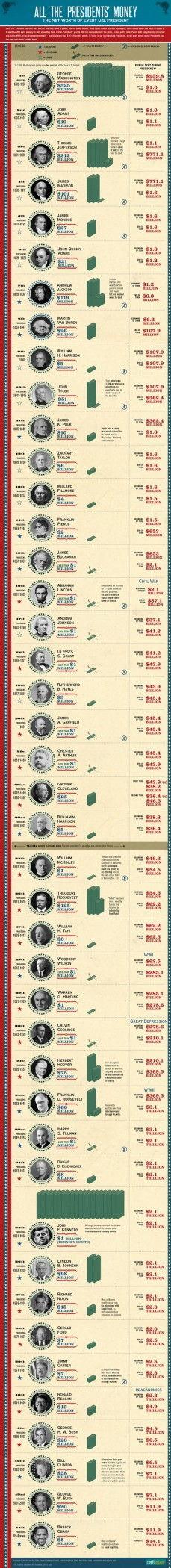 Net Worth of American Presidents vs. National Debt