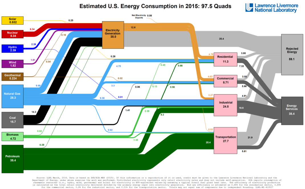See All U.S. Energy Consumption in One Giant Flow Diagram