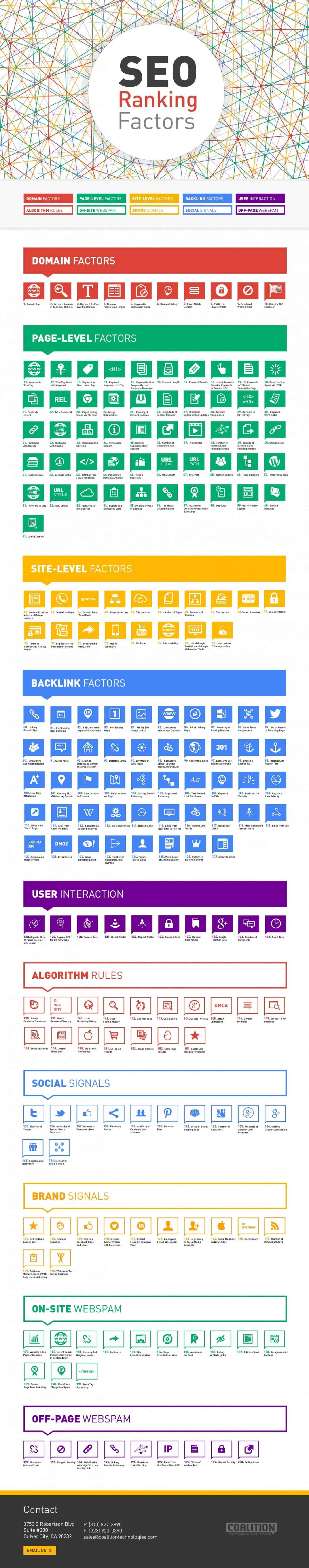 200 SEO Ranking Factors | Visual.ly