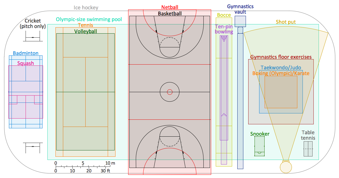 Comparison of Sport Playing Areas