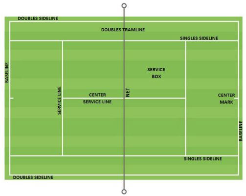 Tennis Court Dimension And Layout Parts Of The Tennis Court Epin